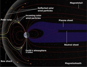 HMI-Blog-GCI-Commentaries-The-Impact-of-Magnetic-Pulsations-on-Humans-and-Animals-–-Structure-magnetosphere