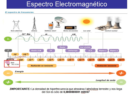 espectro-electromagnetico