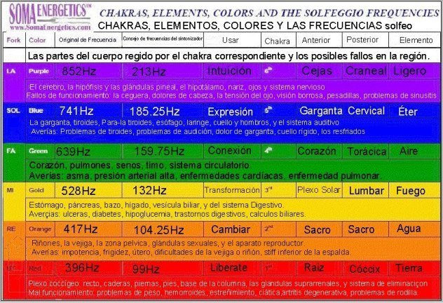 aura-frecuencias