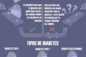 Infografía: ¿Sabes qué es la Diabetes?