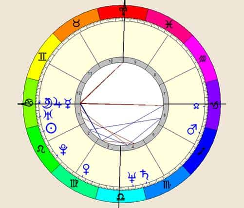 20170502 odette289135 id125394 Imagen 22 - Intensidad del signo zodiacal. Los niveles de expresión en el horóscopo. - hermandadblanca.org