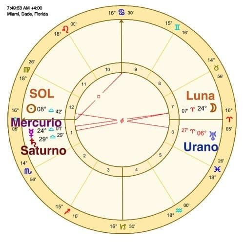 20170502 odette289135 id125394 imagen 4 - Intensidad del signo zodiacal. Los niveles de expresión en el horóscopo. - hermandadblanca.org