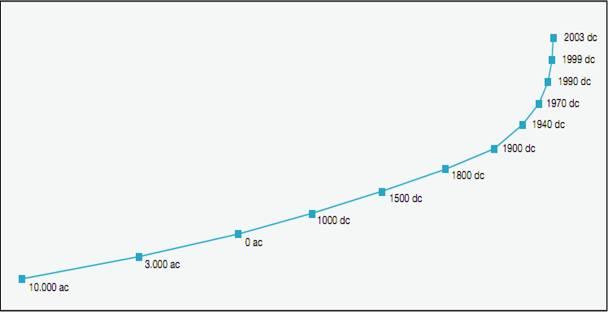 20170614 gonzevagonz23596 id127599 la serpiente uroboros en la civilizacion maya primera parte La curva del conocimiento - La serpiente Uróboros en la civilización Maya: Primera Parte. - hermandadblanca.org