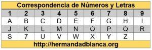 20170706 willyhern39164 id129219 Correspondencia de Números y Letras - La Numerología del Nombre, ¿sabes qué significa tu Nombre? - hermandadblanca.org