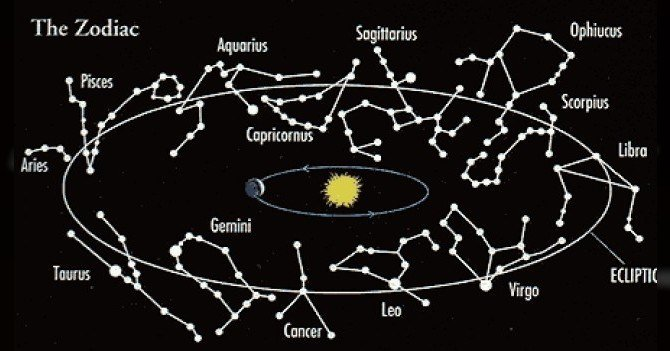 20170711 odette289135 id129352 imagen 3 - ¿Son doce o trece los signos del zodiaco? - hermandadblanca.org