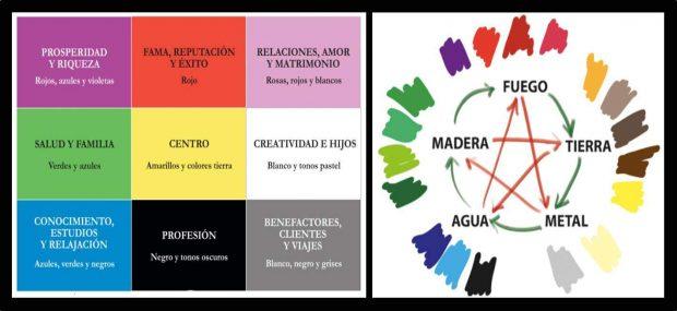 Los colores ideales para tus habitaciones seg n la for Colores segun feng shui