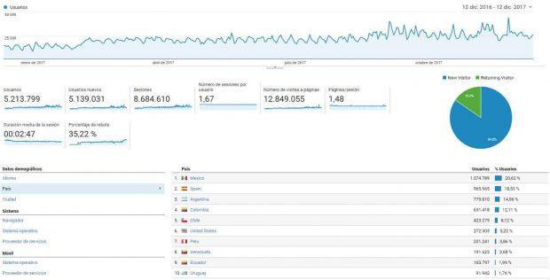 20171213 jorge id136195 screenshot analytics.google - ¡3x2 oferta de navidad en publicidad! ¿Quieres ser visto por millones de personas en todo el mundo? - hermandadblanca.org