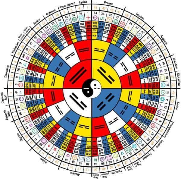 20180115 jariel id136875 se ido fusionando la ciencia occidental saber oriental I Ching creatividad - Cómo se han ido fusionando la ciencia occidental con el saber oriental. - hermandadblanca.org