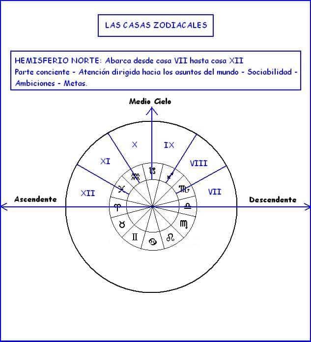 id145897 3 - Medio Cielo: El cenit de nuestro potencial astrológico - hermandadblanca.org