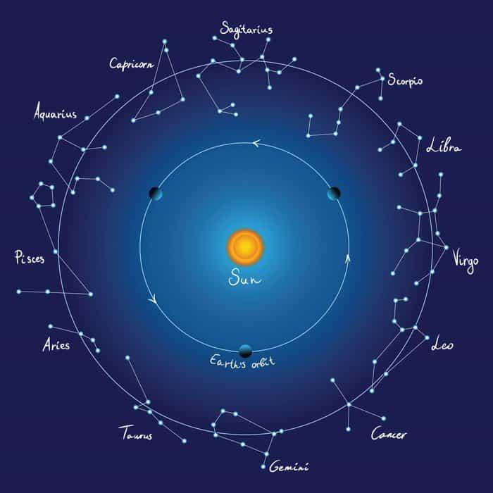 sky map and zodiac constellations with titles, vector - Conoce la constelación de tu signo zodiacal - hermandadblanca.org