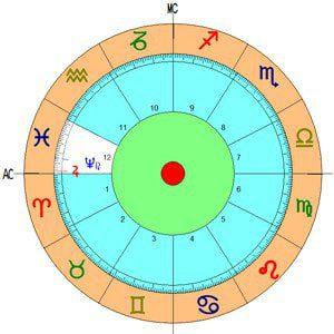 2 planetas y aspectos de la casa décimo segunda ID149681 - hermandadblanca.org