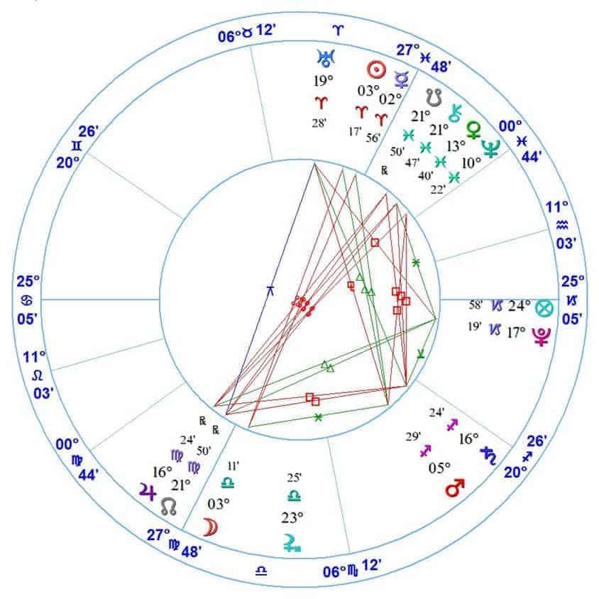 3 planetas y aspectos de la casa décimo segunda ID149681 - hermandadblanca.org