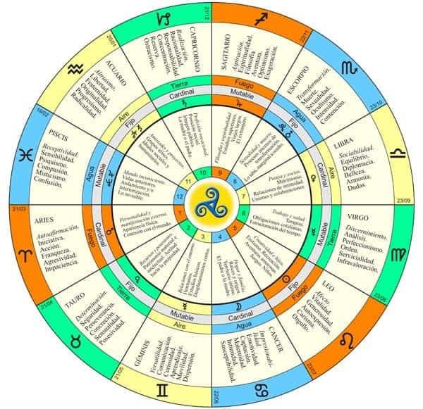 4 definiciones generales de las casas zodiacales ID148609 - hermandadblanca.org