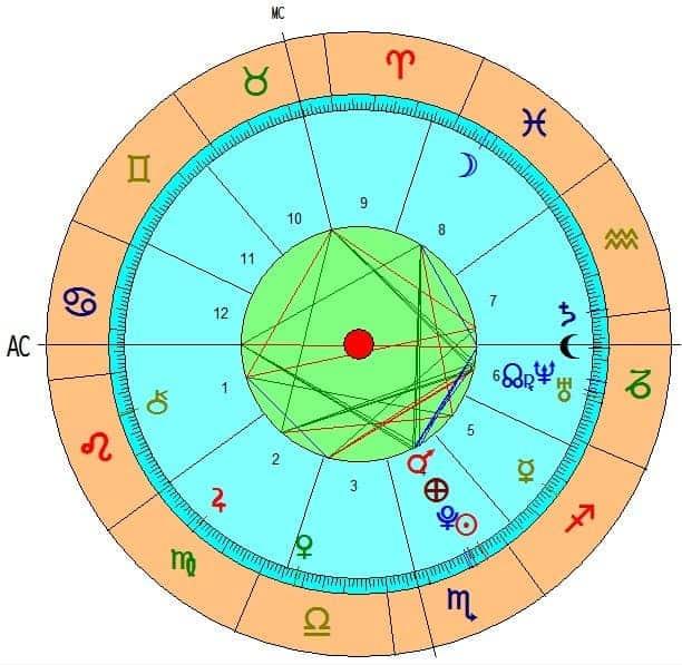 5 definiciones generales de las casas zodiacales ID148609 - hermandadblanca.org