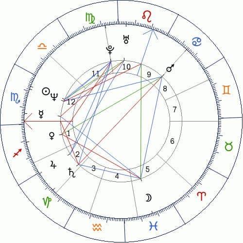 5 planetas y aspectos de la casa décimo segunda ID149681 - hermandadblanca.org
