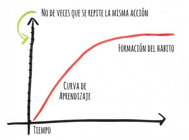 esquema curva aprendizaje superpoderes akáshicos: el secreto ID150105 - hermandadblanca.org