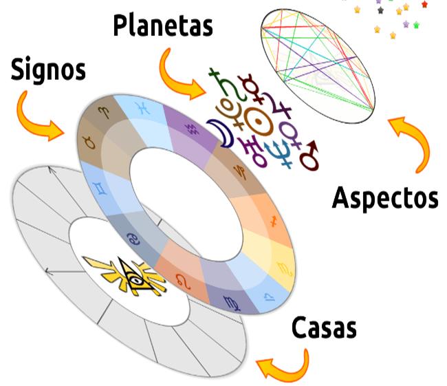 2 aspectos astrológicos. cuáles son y cómo interpretarlos. ID152281 - hermandadblanca.org
