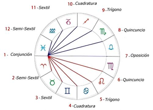 3 aspectos astrológicos. cuáles son y cómo interpretarlos. ID152281 - hermandadblanca.org