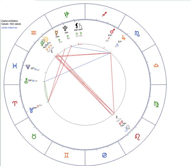 4 nodos lunares. entendiendo el origen y el destino astrológico. ID152551 - hermandadblanca.org