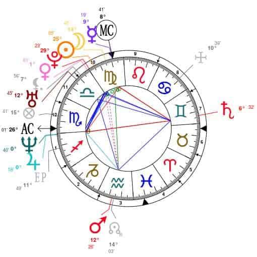 5 neptuno y su importancia en la carta natal ID152261 - hermandadblanca.org