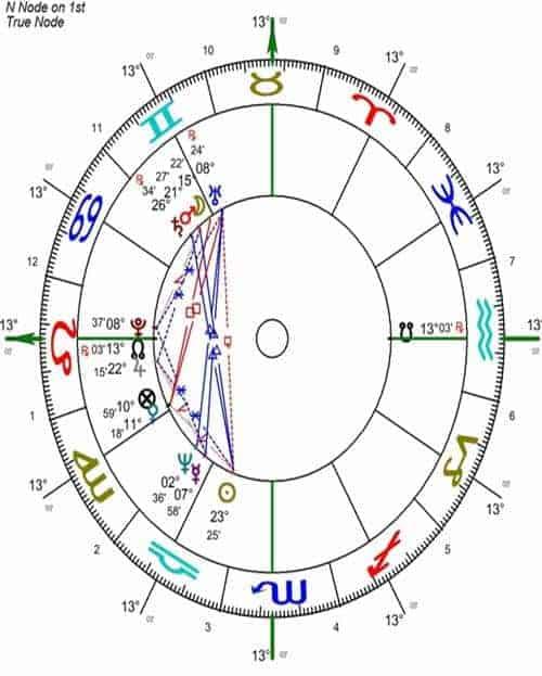 5 nodos lunares. entendiendo el origen y el destino astrológico. ID152551 - hermandadblanca.org