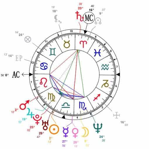 6 neptuno y su importancia en la carta natal ID152261 - hermandadblanca.org