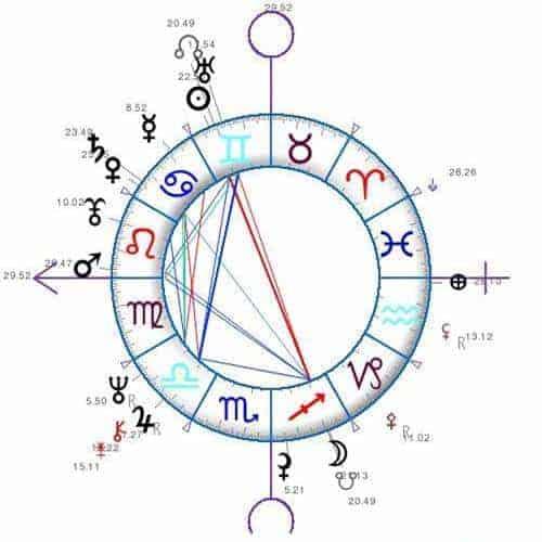6 nodos lunares. entendiendo el origen y el destino astrológico. ID152551 - hermandadblanca.org