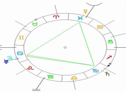 imagen5 aspectos astrológicos. cuáles son y cómo interpretarlos. ID152281 - hermandadblanca.org