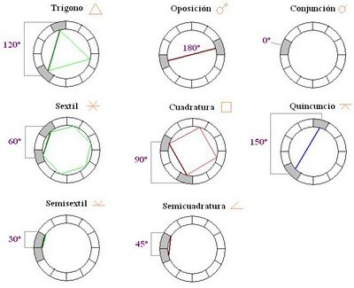 imagenaspectos aspectos astrológicos. cuáles son y cómo interpretarlos. ID152281 - hermandadblanca.org