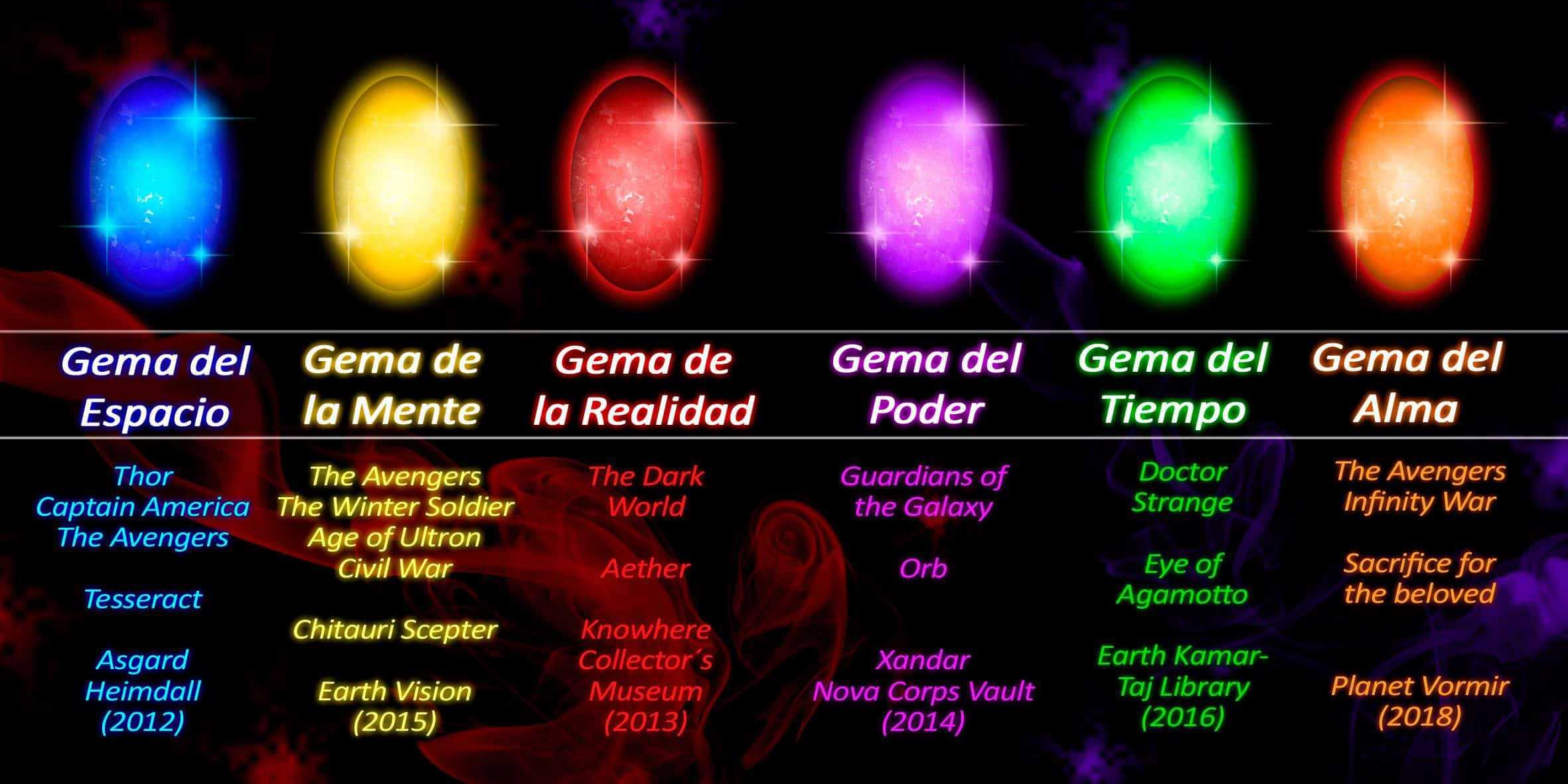 gemas marvel la interpretacion entre la cibercultura y la semiosfera ID156759 - hermandadblanca.org