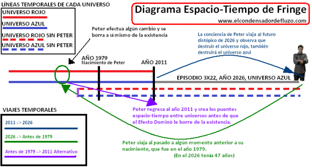 linea de tiempo fringe efecto mandela, entre la memoria y la conciencia ID156745 - hermandadblanca.org