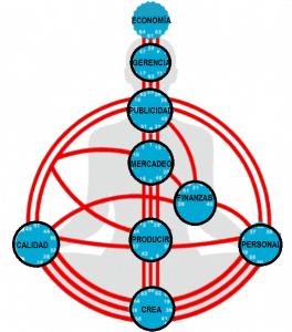 organizacion cómo ha contribuido la cibernética con un modelo de gestión ID157043 - hermandadblanca.org