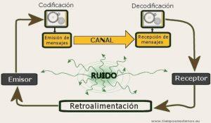 proceso de comunicacion cómo ha contribuido la cibernética con un modelo de gestión ID157043 - hermandadblanca.org