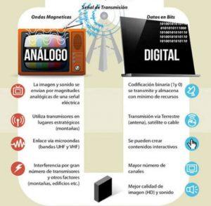 analogo digital la transición de lo analógico a lo digital ID157837 - hermandadblanca.org