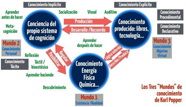 mundos de karl popper cómo ha contribuido la dramaturgia al mentalismo ID158071 - hermandadblanca.org