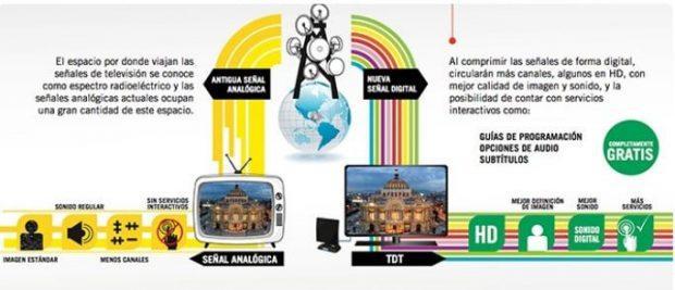 senal digital la transición de lo analógico a lo digital ID157837 - hermandadblanca.org