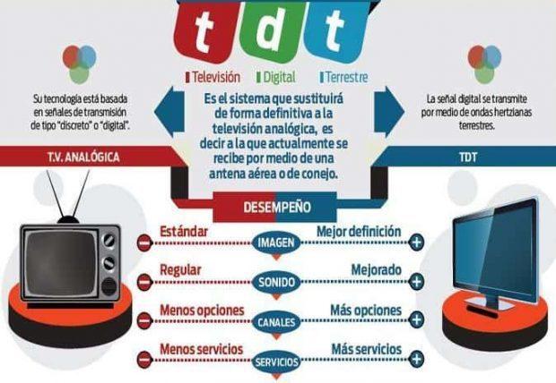 tdt la transición de lo analógico a lo digital ID157837 - hermandadblanca.org