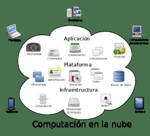 nube informatica la nube de cosas conocibles ID160431 - hermandadblanca.org
