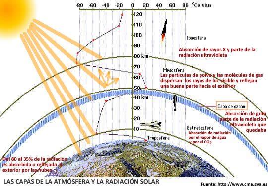 atmosfera la semiosfera: entre la biosfera y la noosfera ID169284 - hermandadblanca.org
