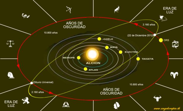 ciclo de alcion sincronicidad la ley del tiempo por valum votan ID170220 - hermandadblanca.org