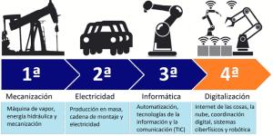 cuarta revolucion industrial conjunción de fenómenos recientes: cambio radical ID167265 - hermandadblanca.org