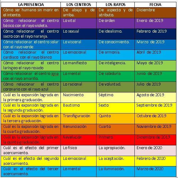 tabla inm curso de inmortalidad como llegar a ser humano sin morir en el intento ID170740 - hermandadblanca.org