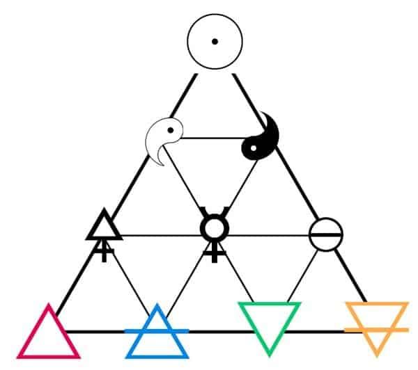 tetratys formation elements el gran maestro de la sabiduría y la geometría sagrada – pitágora ID188679 - hermandadblanca.org