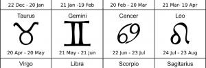 compatibilidad entre signos conoce la compatibilidad entre signos astrologicos es increible i213602