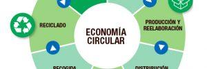 economia circular economia circular mirada macro i214031