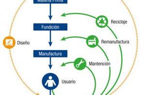 ec 660x433 economia circular mirada macro i214031