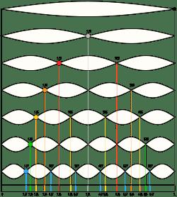 armonicos versiones de realidad y lineas temporales i219034