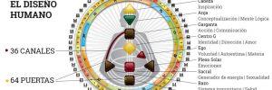 hermandad blanca reflexiones diseo humano juan sequera 04 reflexiones el sistema de diseo humano i220440