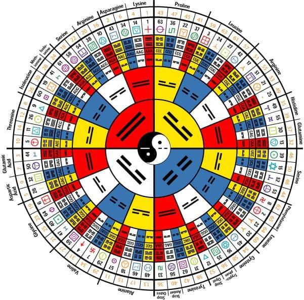 64 trigramas del i ching compendio de geometria sagrada 8211 original i174663