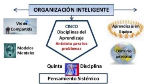 disciplinas apren el pensamiento sintetico como quinta disciplina i226845